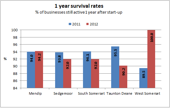 1 year survival rates